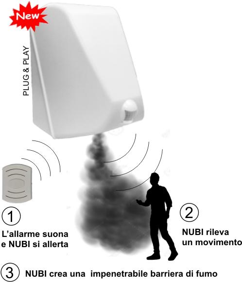 Funzionamento fumogeno antifurto Plug&Play